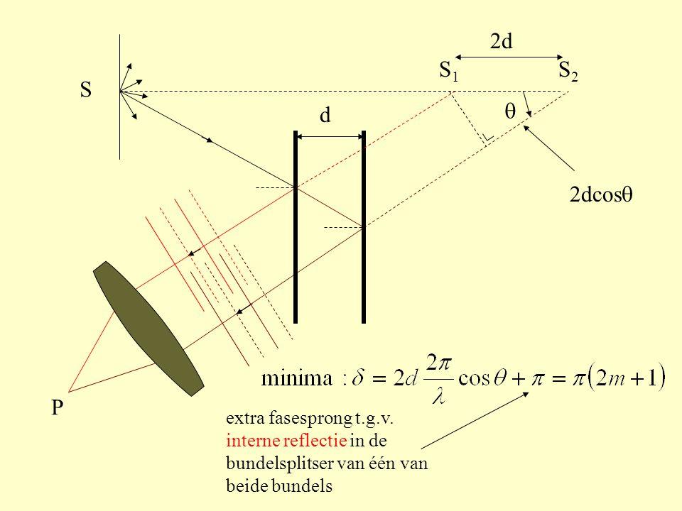 2d d 2dcos   extra fasesprong t.g.v. interne reflectie in de bundelsplitser van één van beide bundels S S1S1 S2S2 P