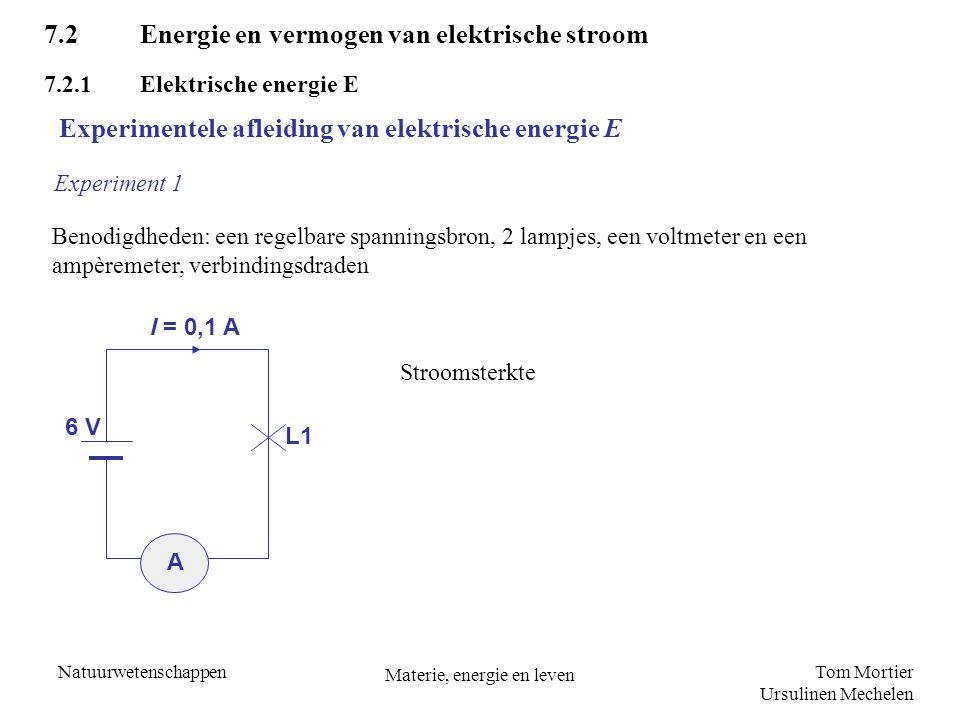 Tom Mortier Ursulinen Mechelen Natuurwetenschappen Materie, energie en leven A U 2 = 6 V I = 0,1 A L1 L2 U 1 = 6 V 12 V E ~ U Experiment 2 Experimentele afleiding van elektrische energie E E en U zijn recht evenredig met elkaar In experiment 2 is de geproduceerde energie dubbel zo groot als in het eerste proefje.