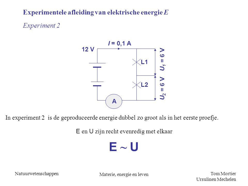 Tom Mortier Ursulinen Mechelen Natuurwetenschappen Materie, energie en leven I = 0,2 A L2L2 A 6 V L1L1 I 1 = 0,1 AI 2 = 0,1 A E ~ I Experimentele afleiding van elektrische energie E Experiment 3 In het derde proefje is de geproduceerde energie (lichtenergie) dubbel zo groot als in het eerste proefje E en I zijn recht evenredig met elkaar