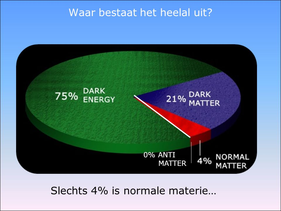 0% ANTI MATTER Slechts 4% is normale materie…