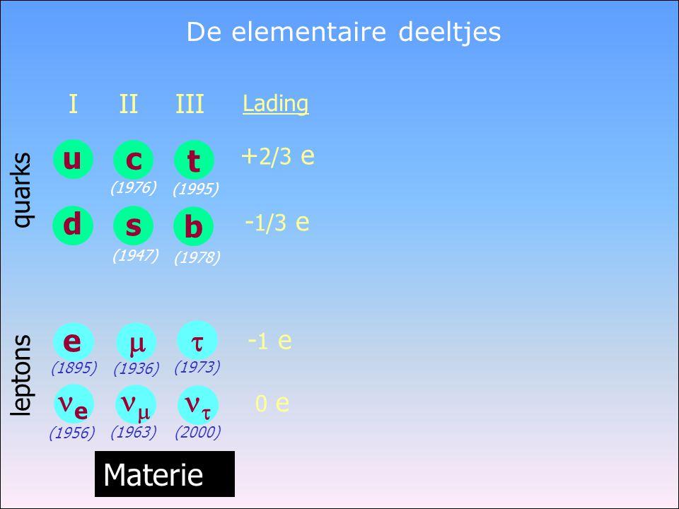 De elementaire deeltjes Lading + 2/3 e - 1/3 e - 1 e 0 e quarks leptons Materie (1956) u d I e ee (1895) t b III   (1973) (2000) (1978) (1995)