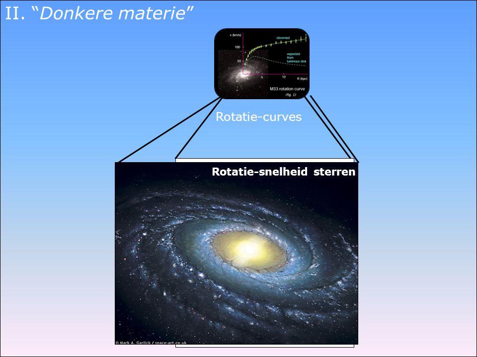 "Rotatie-curves data R -0.5 Afstand tot centrum stelsel (kpc) Snelheid (km/s) Rotatie-snelheid sterren II. ""Donkere materie"""