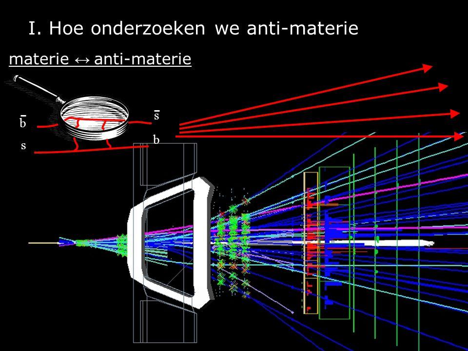I. Hoe onderzoeken we anti-materie b s s b materie ↔ anti-materie