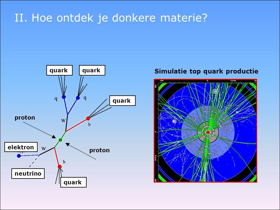 II. Hoe ontdek je donkere materie? proton quark neutrino elektron quark Simulatie top quark productie