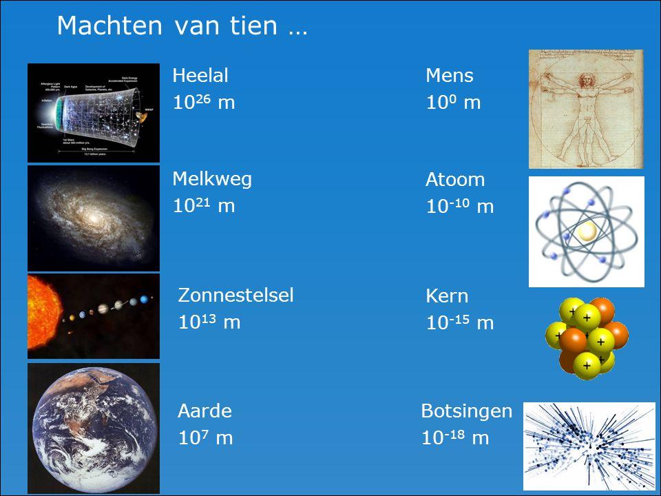 Machten van tien … Heelal 10 26 m Melkweg 10 21 m Zonnestelsel 10 13 m Aarde 10 7 m Mens 10 0 m Atoom 10 -10 m Kern 10 -15 m Botsingen 10 -18 m