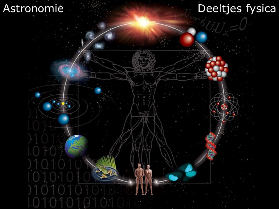 Elementaire deeltjes fysica Vragen die de mensheid al 2000 jaar bezighouden:  Wat zijn de bouwstenen van de materie .