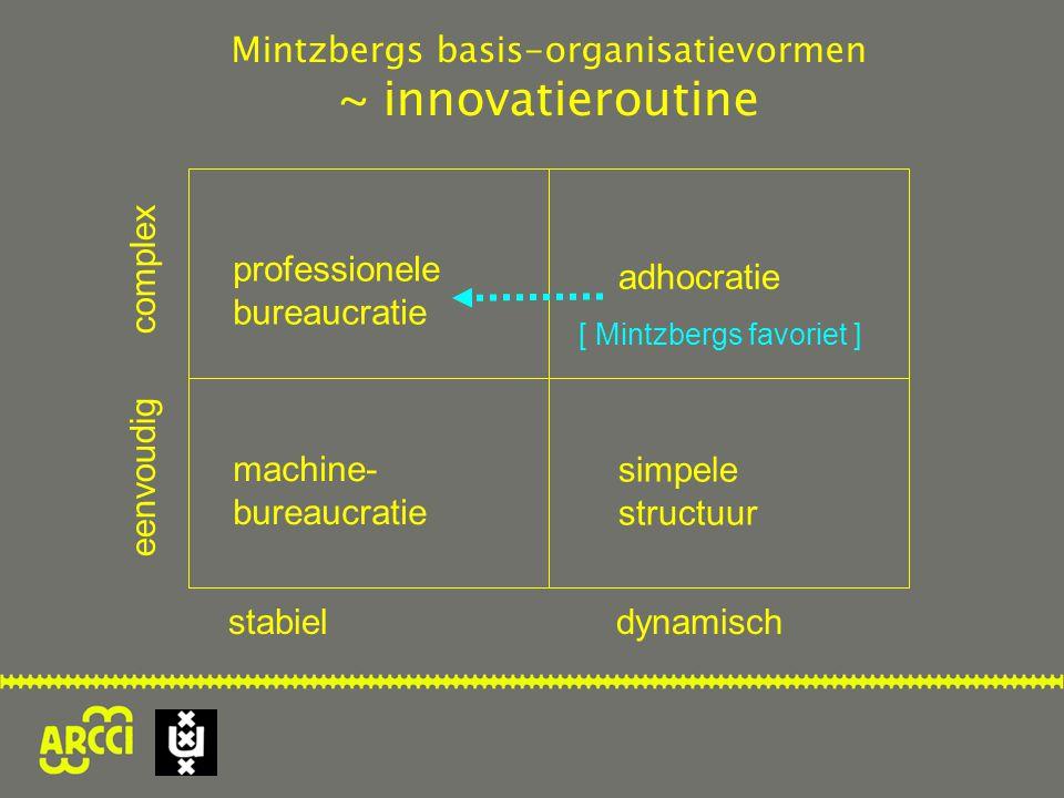 professionele bureaucratie machine- bureaucratie adhocratie simpele structuur Mintzbergs basis-organisatievormen ~ innovatieroutine [ Mintzbergs favoriet ] eenvoudig complex stabiel dynamisch