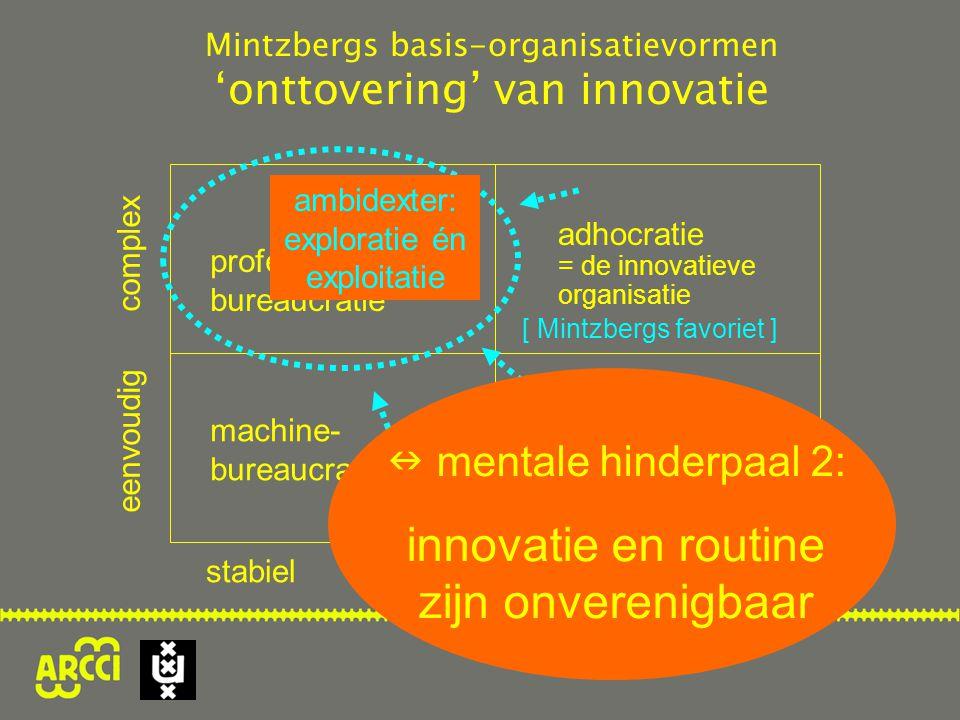 professionele bureaucratie machine- bureaucratie simpele structuur eenvoudig complex stabiel dynamisch ambidexter: exploratie én exploitatie Mintzbergs basis-organisatievormen 'onttovering' van innovatie adhocratie = de innovatieve organisatie [ Mintzbergs favoriet ]  mentale hinderpaal 2: innovatie en routine zijn onverenigbaar