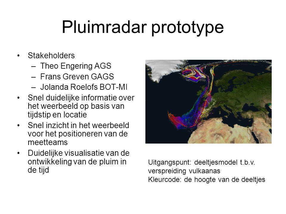 Pluimradar prototype •Stakeholders –Theo Engering AGS –Frans Greven GAGS –Jolanda Roelofs BOT-MI •Snel duidelijke informatie over het weerbeeld op bas