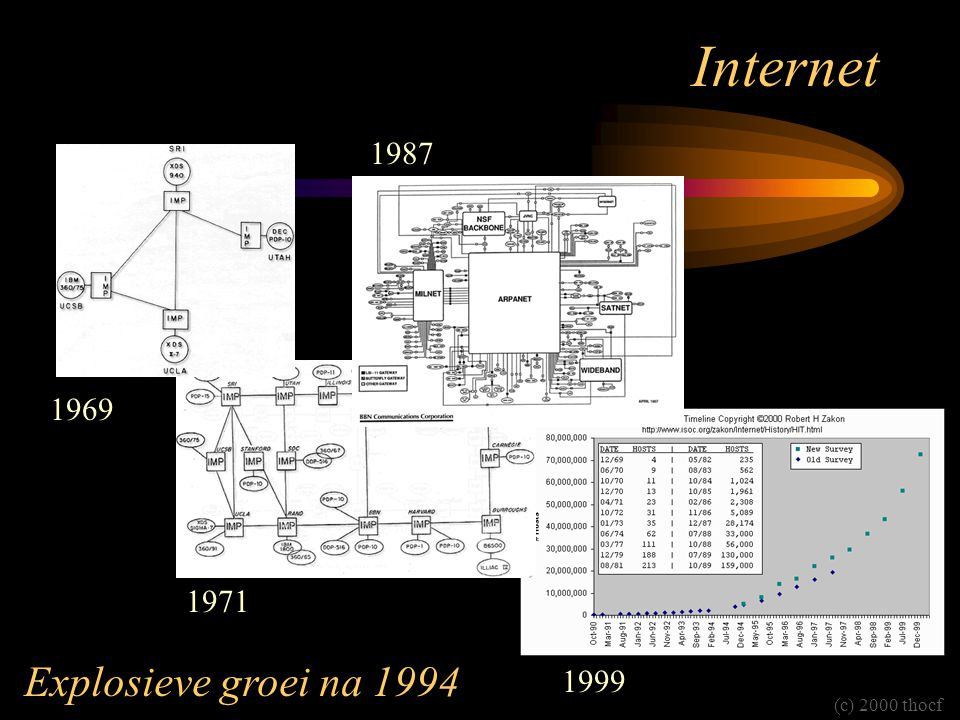 Internet 1987 1969 1971 1999 (c) 2000 thocf Explosieve groei na 1994