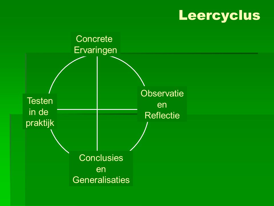 Concrete Ervaringen Observatie en Reflectie Conclusies en Generalisaties Testen in de praktijk Leercyclus