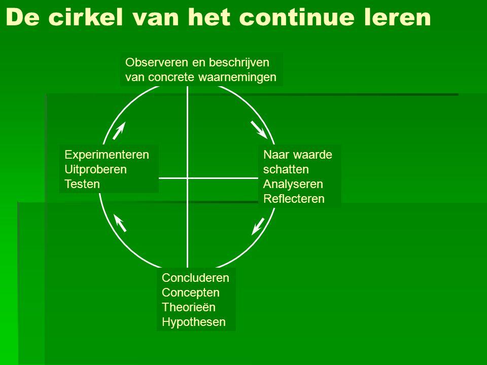 De cirkel van het continue leren Observeren en beschrijven van concrete waarnemingen Naar waarde schatten Analyseren Reflecteren Concluderen Concepten