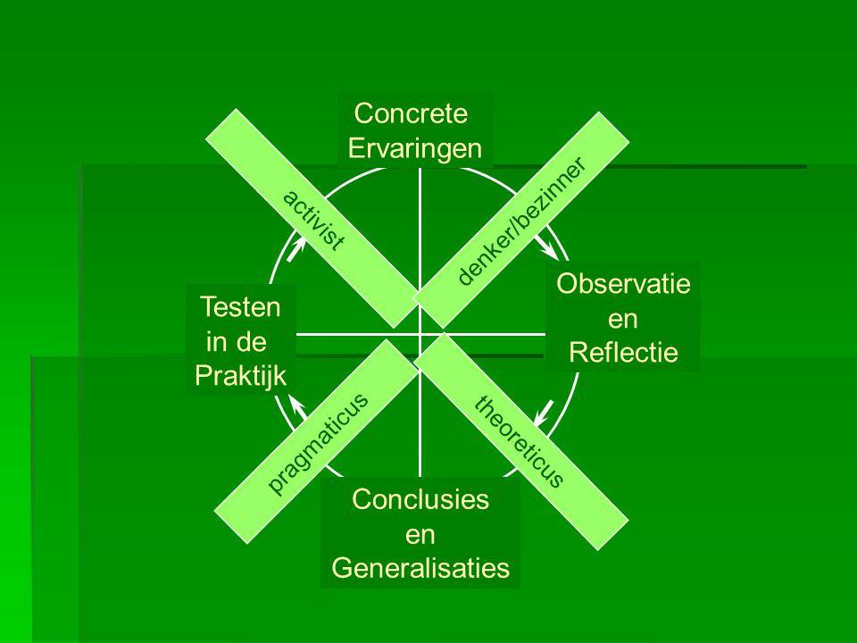 Concrete Ervaringen Observatie en Reflectie Testen in de Praktijk activist theoreticus denker/bezinner pragmaticus Conclusies en Generalisaties