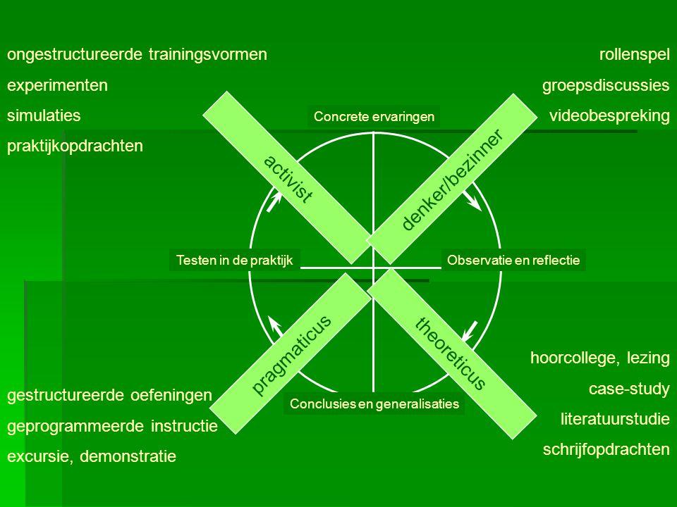 Conclusies en generalisaties Concrete ervaringen Observatie en reflectieTesten in de praktijk activist theoreticus denker/bezinner pragmaticus rollens