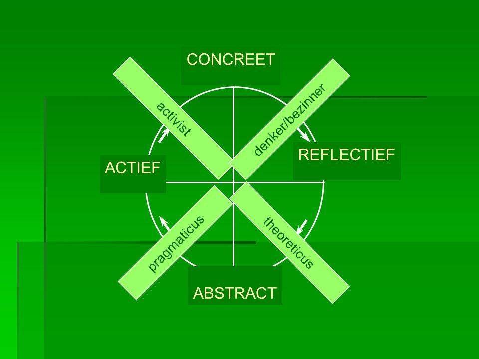 CONCREET REFLECTIEF ACTIEF activist theoreticus denker/bezinner pragmaticus ABSTRACT