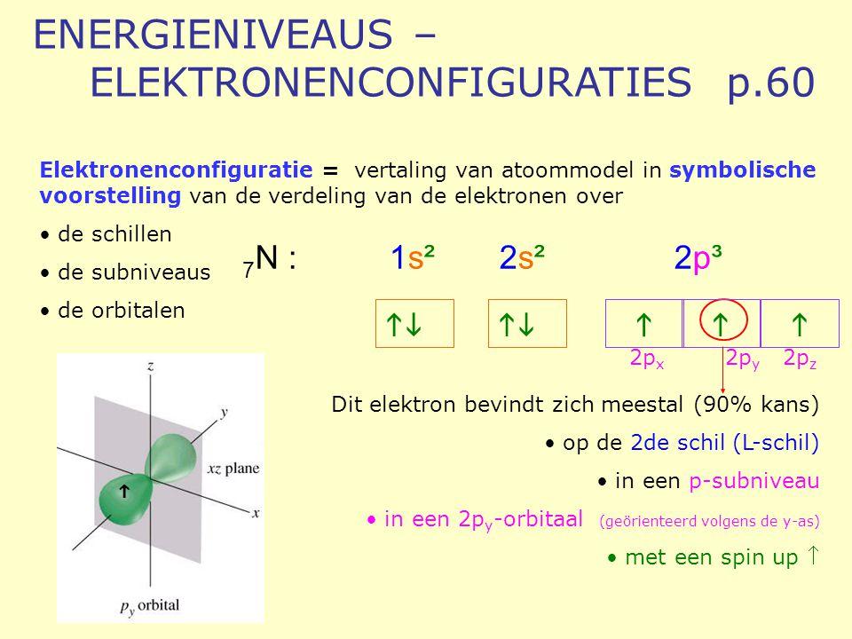 ENERGIENIVEAUS – ELEKTRONENCONFIGURATIES p.60 Elektronenconfiguratie = vertaling van atoommodel in symbolische voorstelling van de verdeling van de el