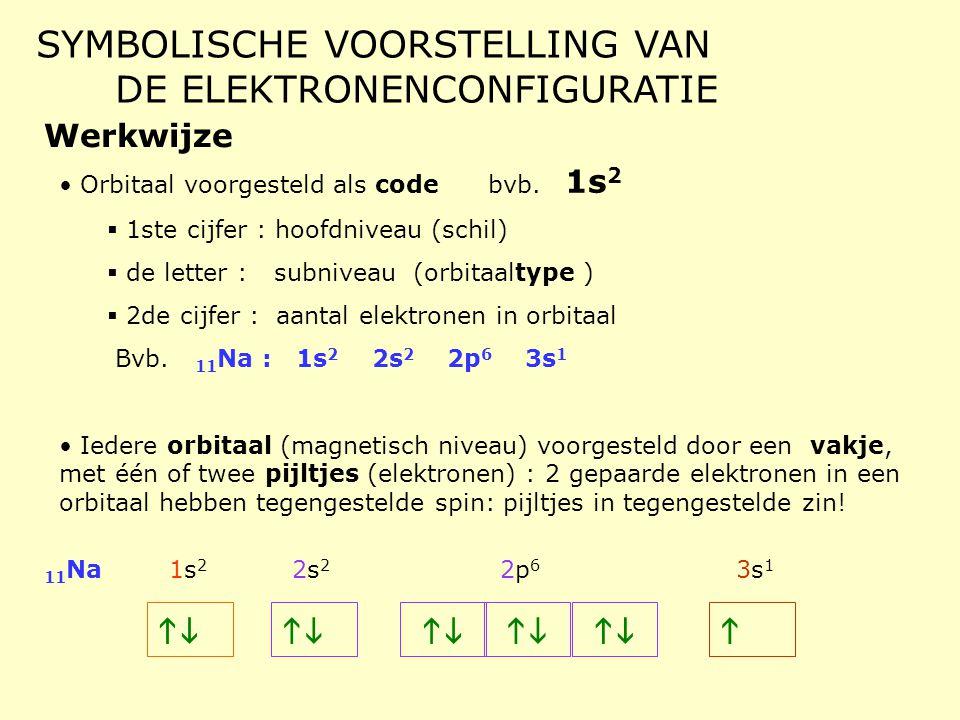 SYMBOLISCHE VOORSTELLING VAN DE ELEKTRONENCONFIGURATIE Werkwijze • Orbitaal voorgesteld als code bvb. 1s 2  1ste cijfer : hoofdniveau (schil)  de le