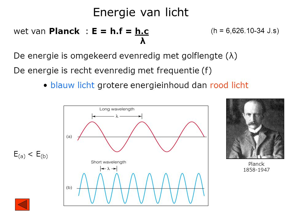 Energie van licht wet van Planck : E = h.f = h.c λ De energie is omgekeerd evenredig met golflengte (λ) De energie is recht evenredig met frequentie (