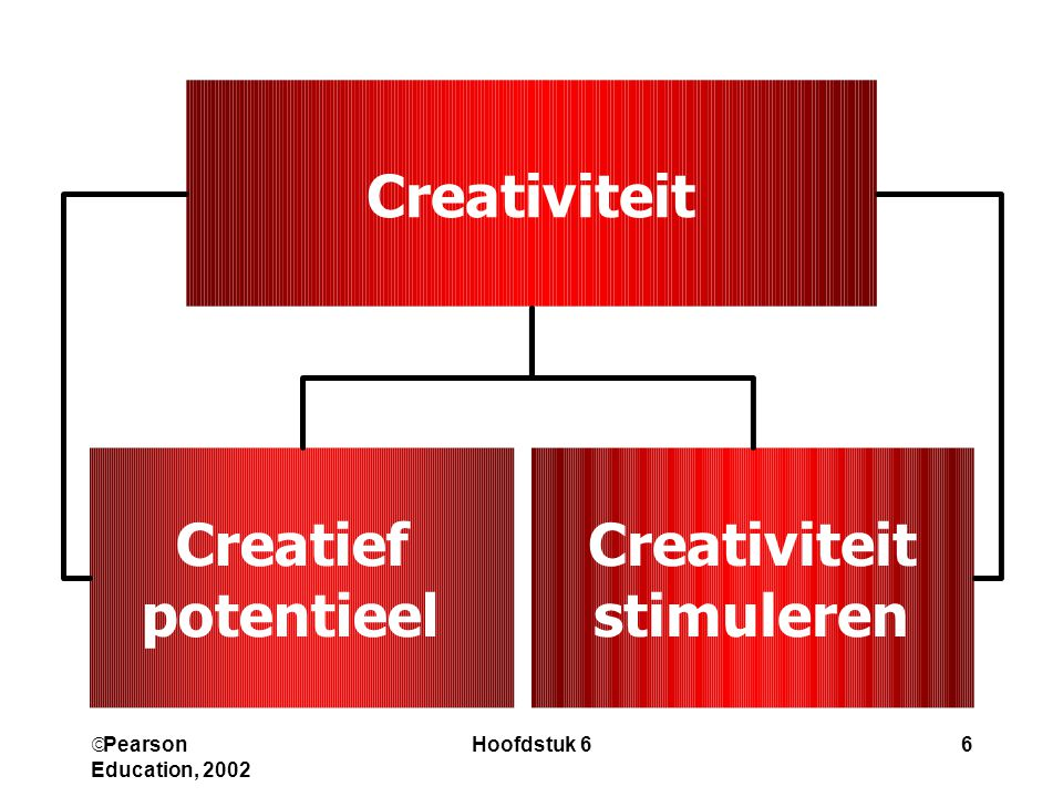  Pearson Education, 2002 Hoofdstuk 66 Creativiteit Creatief potentieel Creativiteit stimuleren