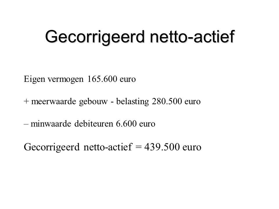Gecorrigeerd netto-actief Eigen vermogen 165.600 euro + meerwaarde gebouw - belasting 280.500 euro – minwaarde debiteuren 6.600 euro Gecorrigeerd nett