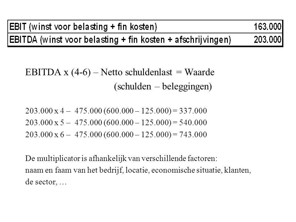 EBITDA x (4-6) – Netto schuldenlast = Waarde (schulden – beleggingen) 203.000 x 4 – 475.000 (600.000 – 125.000) = 337.000 203.000 x 5 – 475.000 (600.0