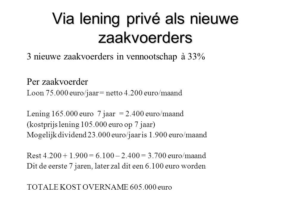 Via lening privé als nieuwe zaakvoerders 3 nieuwe zaakvoerders in vennootschap à 33% Per zaakvoerder Loon 75.000 euro/jaar = netto 4.200 euro/maand Le
