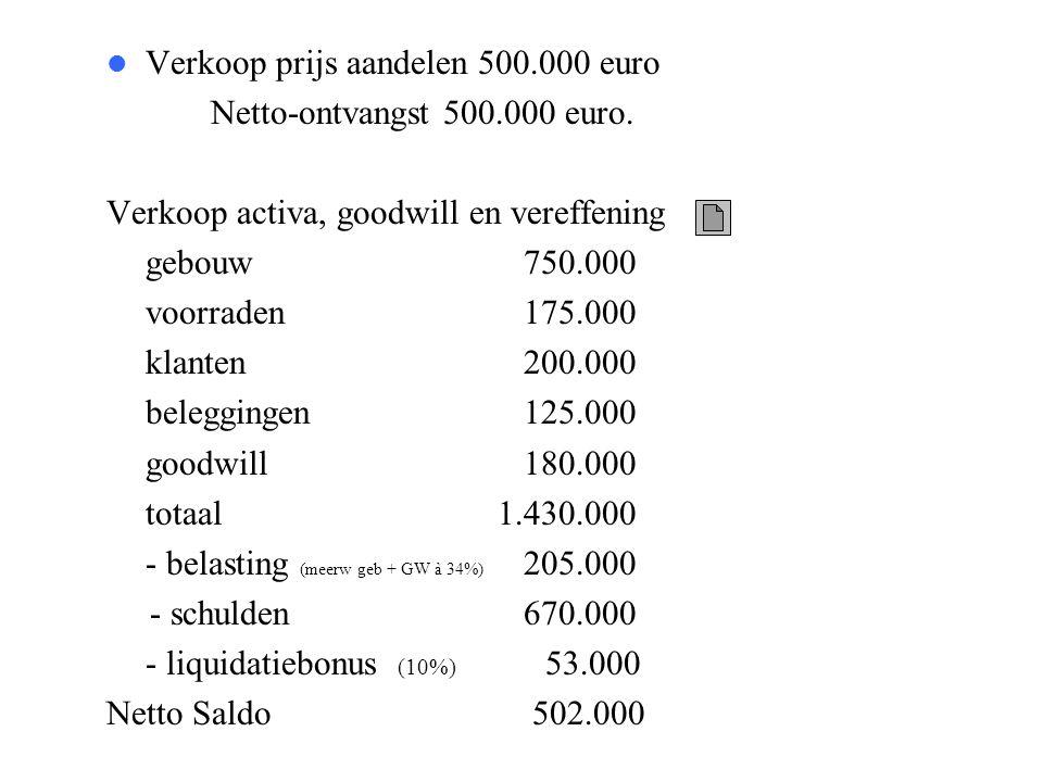  Verkoop prijs aandelen 500.000 euro Netto-ontvangst 500.000 euro. Verkoop activa, goodwill en vereffening gebouw 750.000 voorraden 175.000 klanten 2