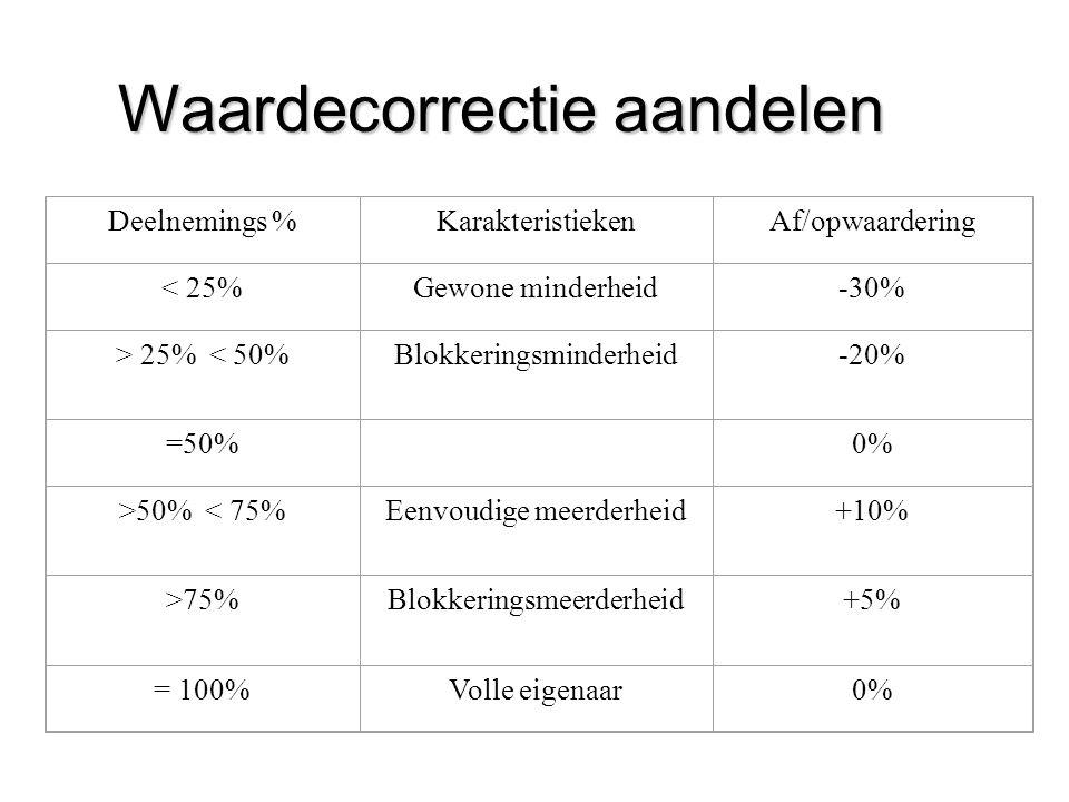 Deelnemings %KarakteristiekenAf/opwaardering < 25%Gewone minderheid-30% > 25% < 50%Blokkeringsminderheid-20% =50% 0% >50% < 75%Eenvoudige meerderheid+