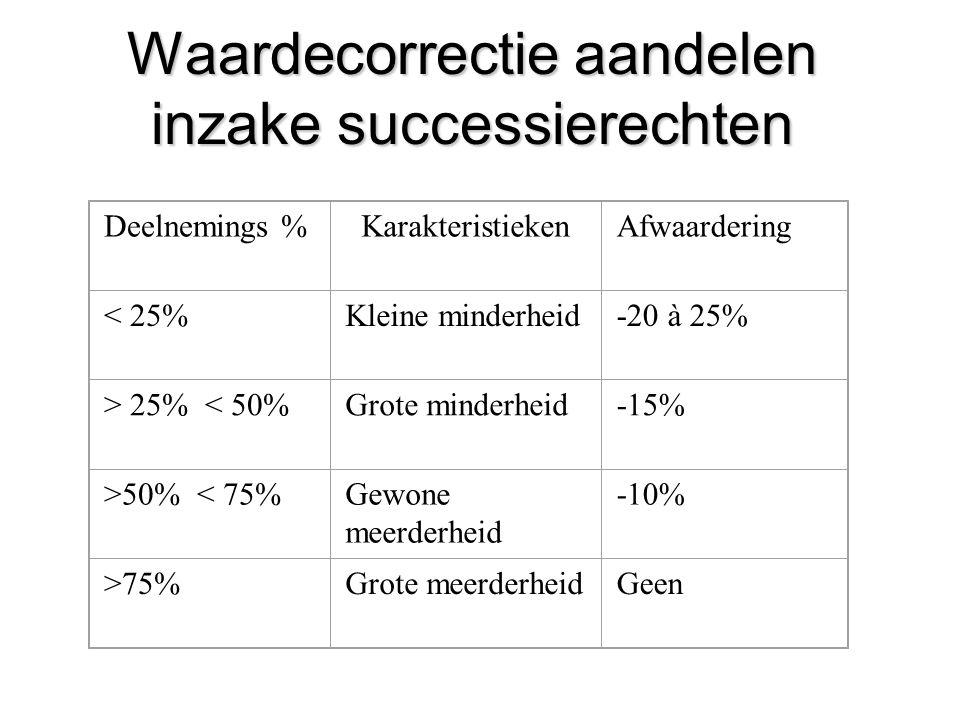 Waardecorrectie aandelen inzake successierechten Deelnemings %KarakteristiekenAfwaardering < 25%Kleine minderheid-20 à 25% > 25% < 50%Grote minderheid