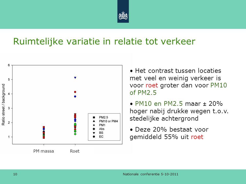 Ruimtelijke variatie in relatie tot verkeer Nationale conferentie 5-10-2011 10 • Het contrast tussen locaties met veel en weinig verkeer is voor roet groter dan voor PM10 of PM2.5 • PM10 en PM2.5 maar ± 20% hoger nabij drukke wegen t.o.v.