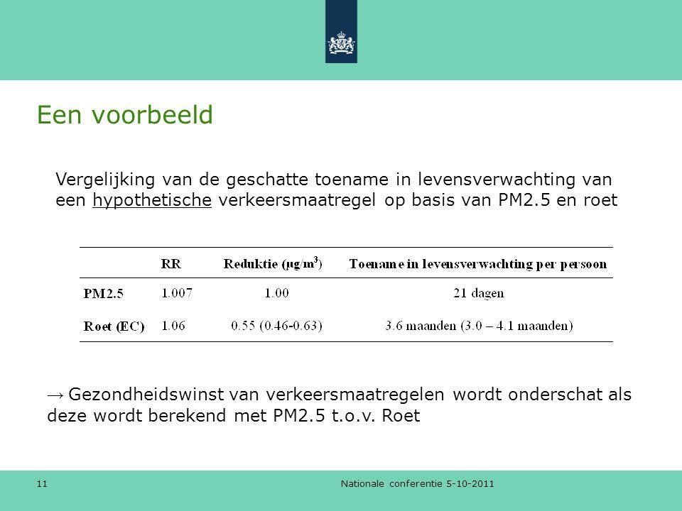 Nationale conferentie 5-10-2011 11 Een voorbeeld → Gezondheidswinst van verkeersmaatregelen wordt onderschat als deze wordt berekend met PM2.5 t.o.v.