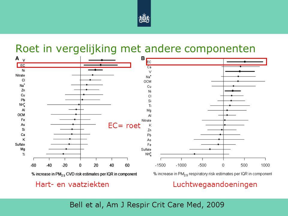 Nationale conferentie 5-10-2011 6 Roet in vergelijking met andere componenten Bell et al, Am J Respir Crit Care Med, 2009 EC= roet Hart- en vaatziektenLuchtwegaandoeningen