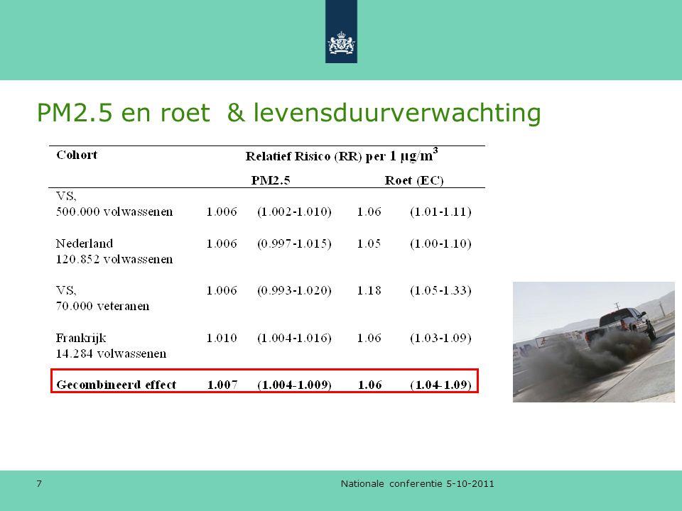 Implicatie NL bevolking Nationale conferentie 5-10-2011 8 Verlies aan levensjaren (per µg/m 3 ) PM2.5: 21 dagen Roet: 195 dagen