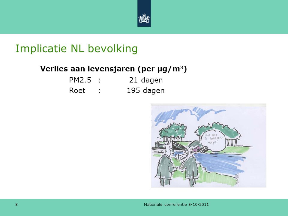 Implicatie NL bevolking Nationale conferentie 5-10-2011 8 Verlies aan levensjaren (per µg/m 3 ) PM2.5: 21 dagen Roet: 195 dagen