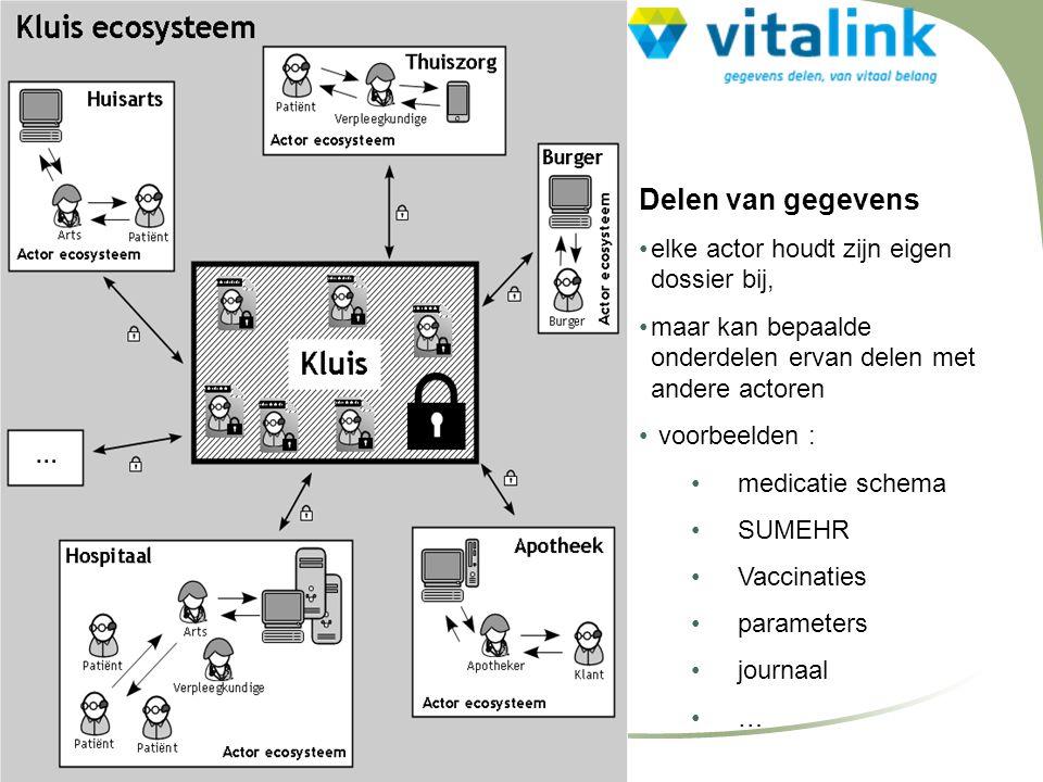 Delen van gegevens •elke actor houdt zijn eigen dossier bij, •maar kan bepaalde onderdelen ervan delen met andere actoren • voorbeelden : • medicatie