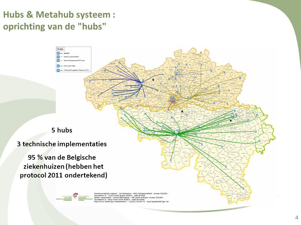 4 Hubs & Metahub systeem : oprichting van de