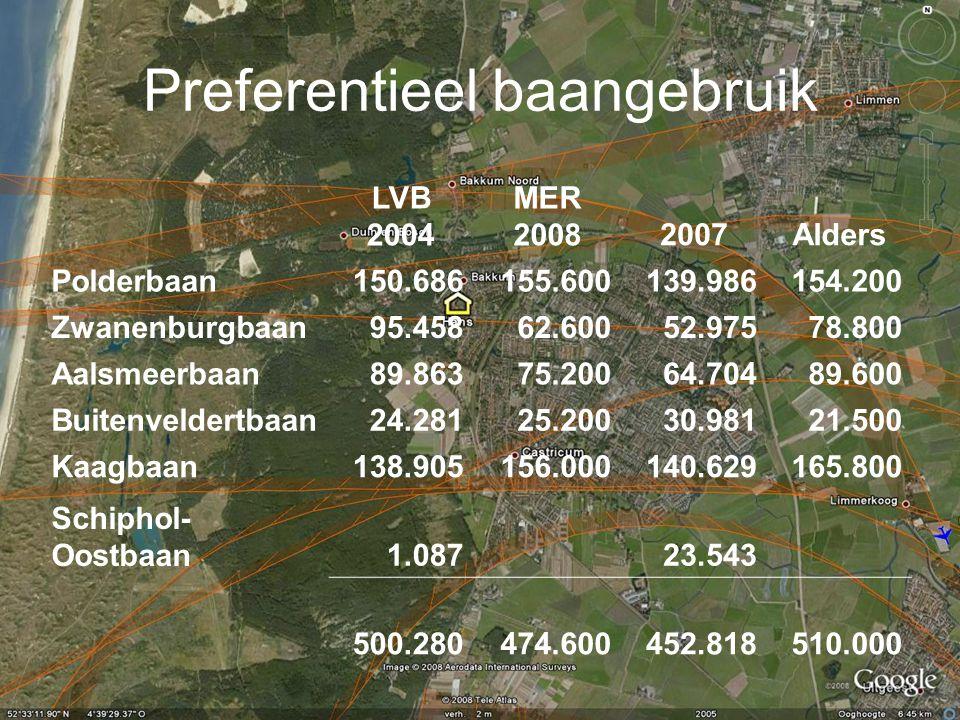 Preferentieel baangebruik LVB 2004 MER 20082007Alders Polderbaan150.686155.600139.986154.200 Zwanenburgbaan95.45862.60052.97578.800 Aalsmeerbaan89.863