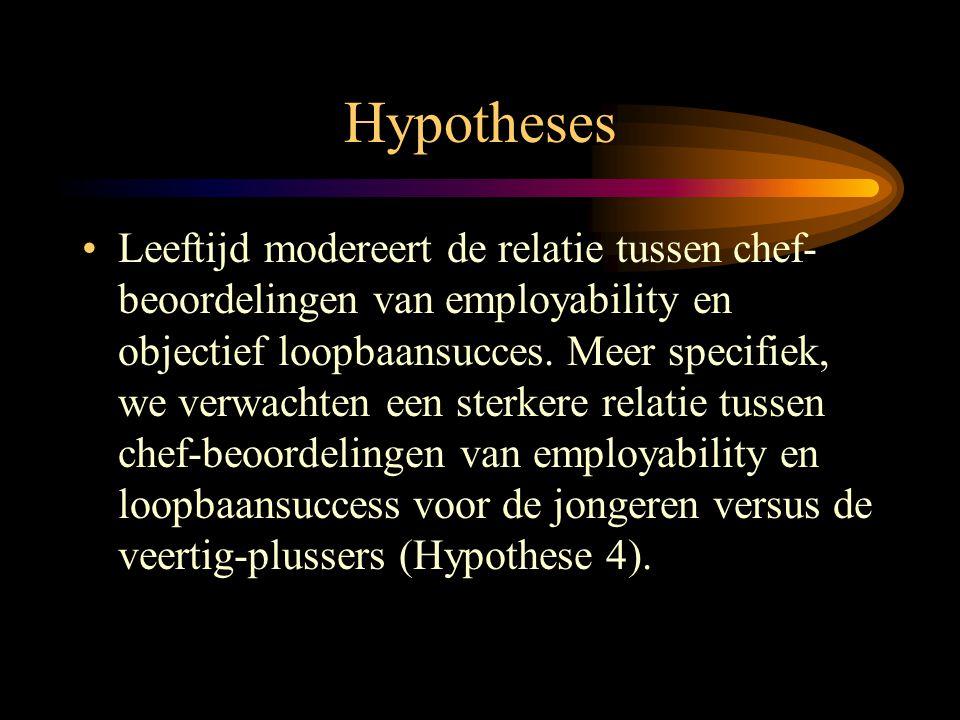 Hypotheses •Leeftijd modereert de relatie tussen chef- beoordelingen van employability en objectief loopbaansucces. Meer specifiek, we verwachten een