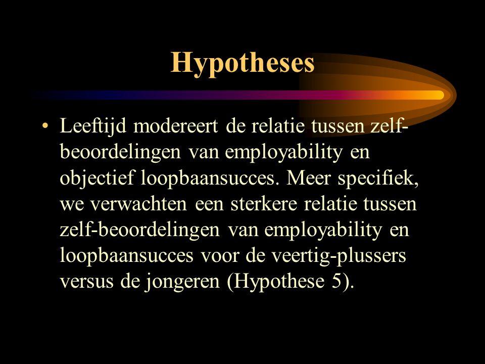 Hypotheses •Leeftijd modereert de relatie tussen zelf- beoordelingen van employability en objectief loopbaansucces. Meer specifiek, we verwachten een
