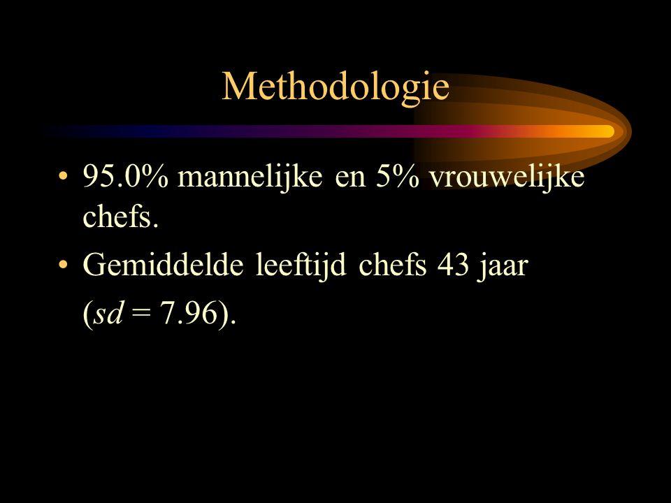 Methodologie •95.0% mannelijke en 5% vrouwelijke chefs. •Gemiddelde leeftijd chefs 43 jaar (sd = 7.96).