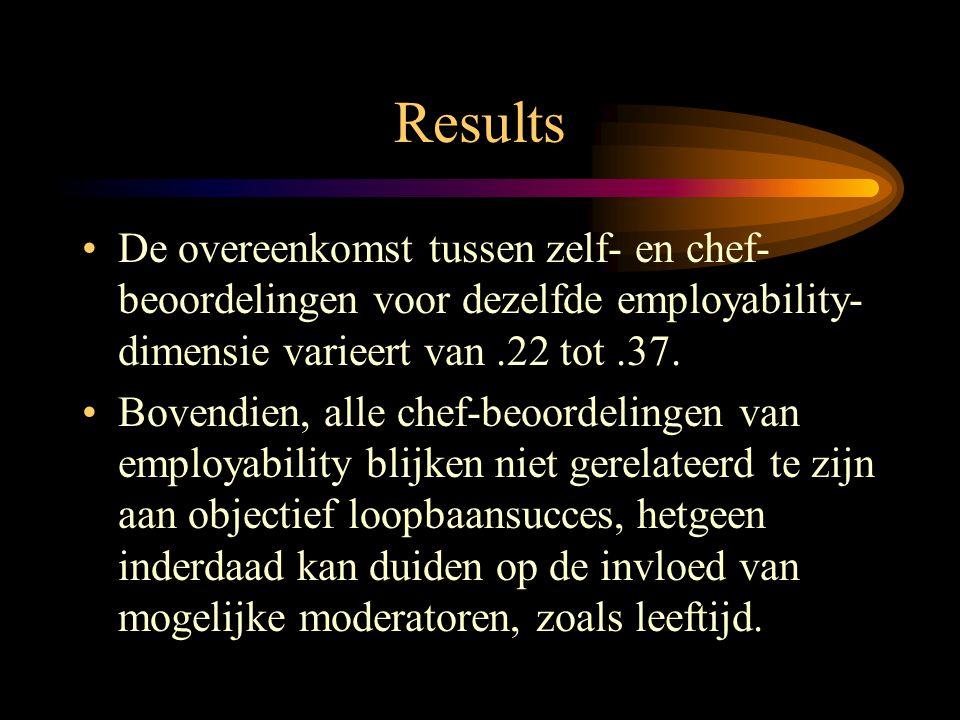 Results •De overeenkomst tussen zelf- en chef- beoordelingen voor dezelfde employability- dimensie varieert van.22 tot.37. •Bovendien, alle chef-beoor