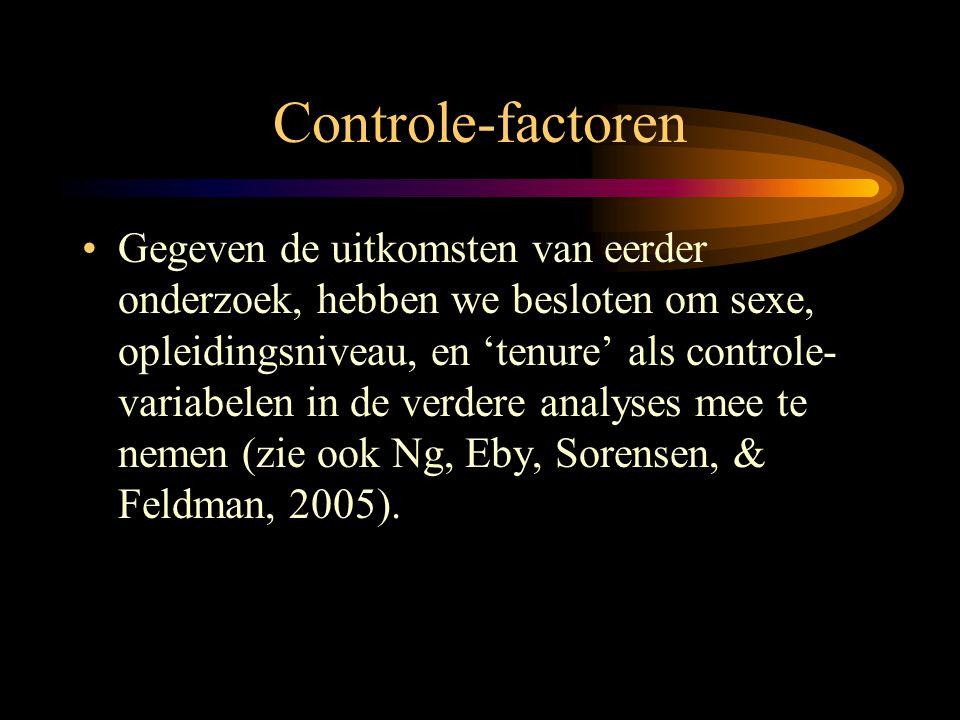 Multi-Groep Confirmatorische Factor-Analyse (CFA) •Het twee-factoren model had een voldoende 'fit'.