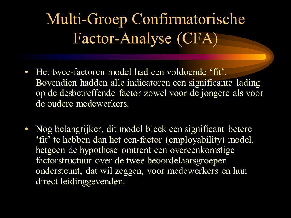 Multi-Groep Confirmatorische Factor-Analyse (CFA) •Het twee-factoren model had een voldoende 'fit'. Bovendien hadden alle indicatoren een significante