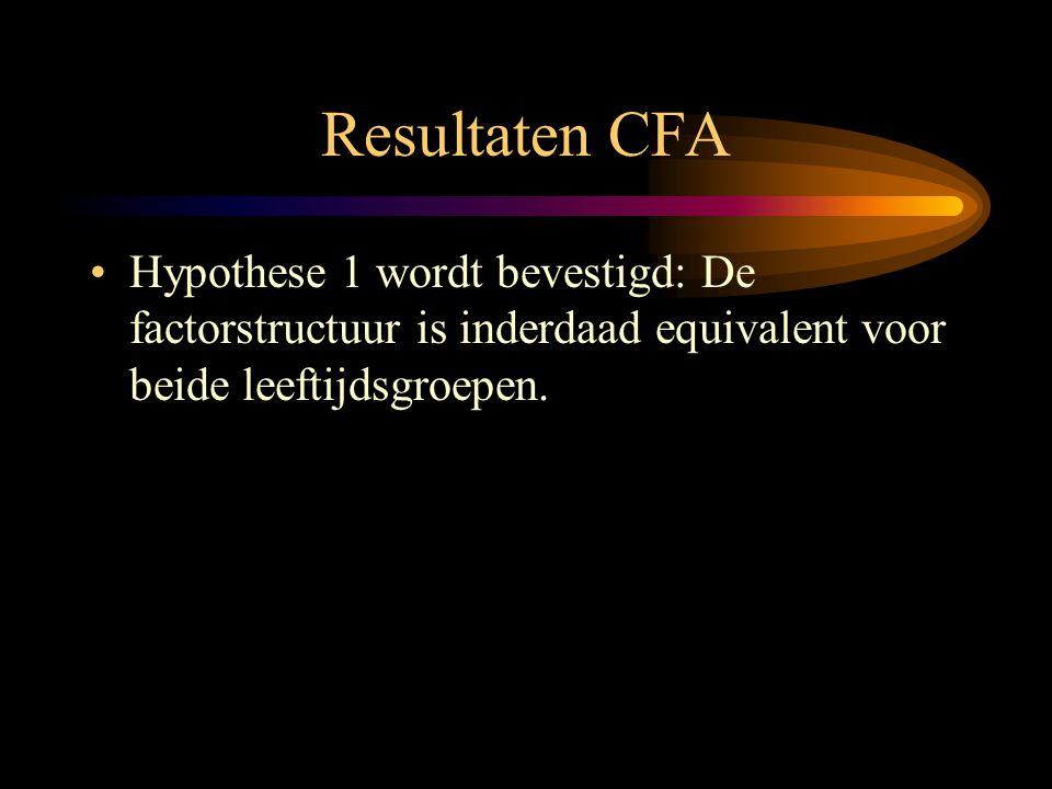 Resultaten CFA •Hypothese 1 wordt bevestigd: De factorstructuur is inderdaad equivalent voor beide leeftijdsgroepen.