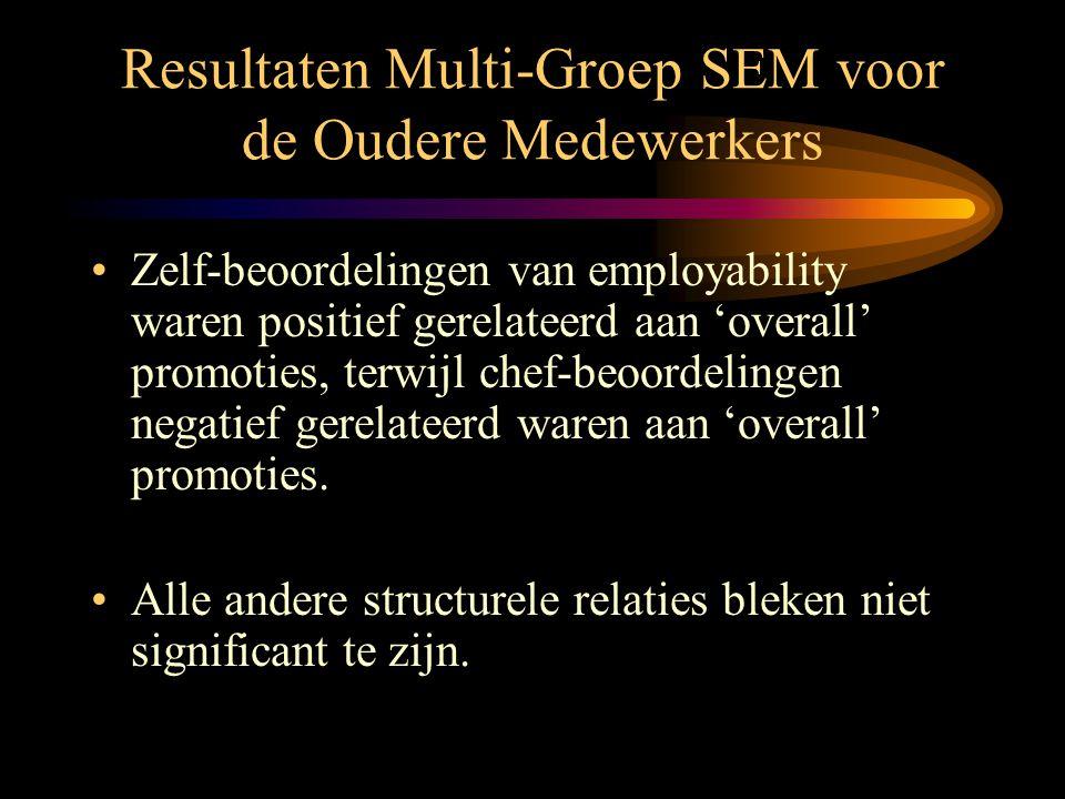 Implicaties Multi-Groep SEM •Hypothese 4 (relatief sterkere positieve relaties tussen chef-beoordelingen van employability en loopbaansucces voor de jongeren versus de ouderen) wordt gedeeltelijk bevestigd.