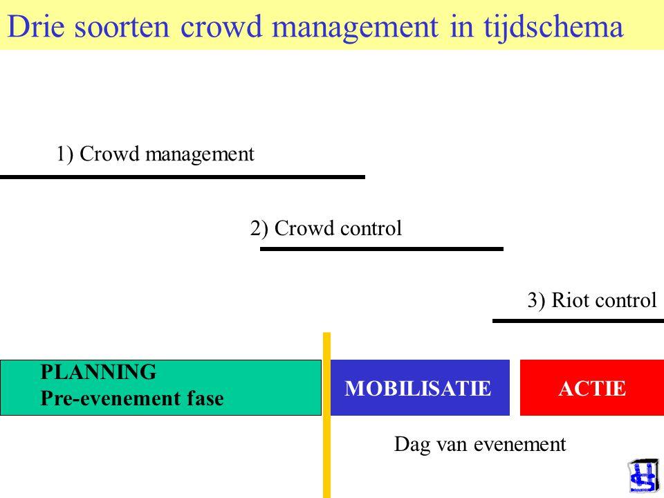 © 2006 JP van de Sande RuG Drie soorten crowd management in tijdschema MOBILISATIEACTIE PLANNING Pre-evenement fase 1) Crowd management 2) Crowd contr