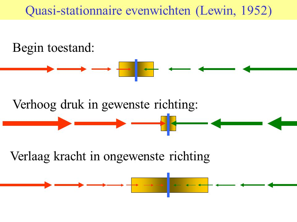 Quasi-stationnaire evenwichten (Lewin, 1952) Begin toestand: Verhoog druk in gewenste richting: Verlaag kracht in ongewenste richting