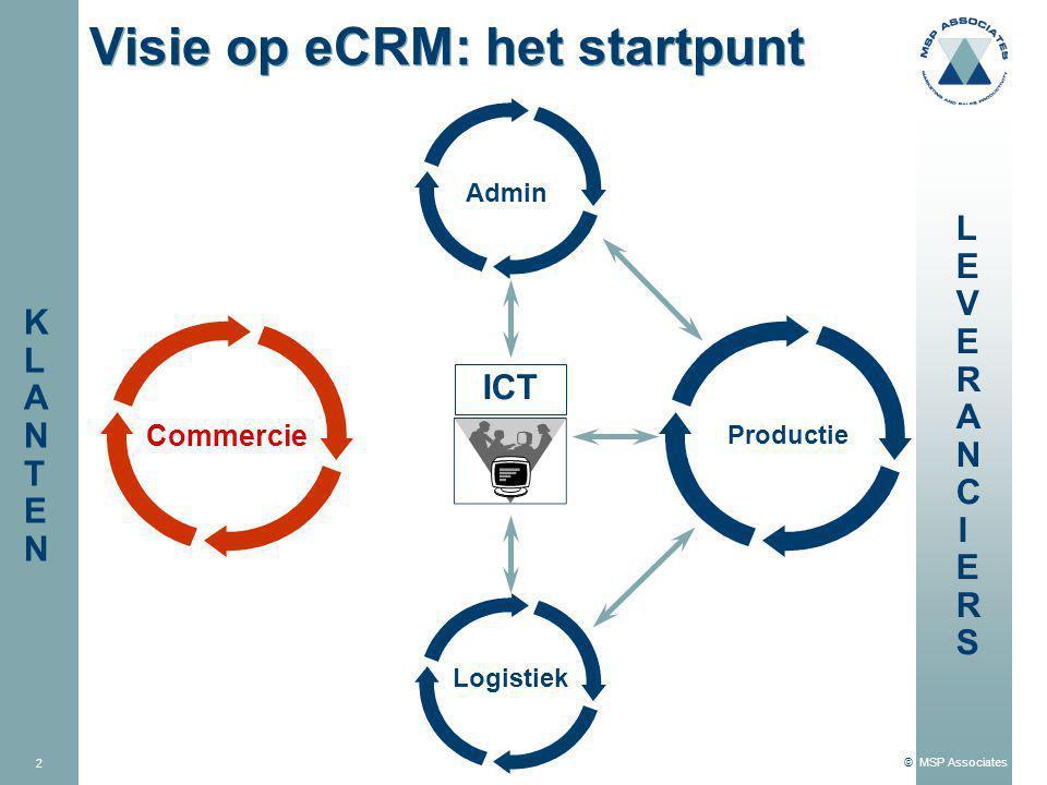 © MSP Associates 2 Visie op eCRM: het startpunt LEVERANCIERSLEVERANCIERS Commercie ICT Productie Admin Logistiek KLANTENKLANTEN