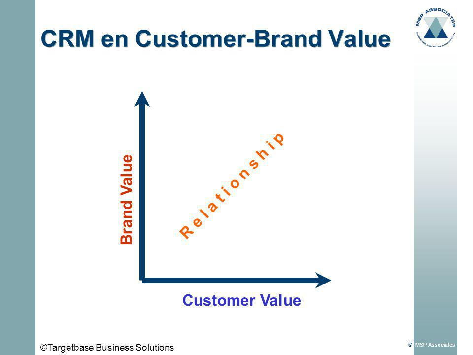 © MSP Associates CRM en Customer-Brand Value Brand Value Customer Value R e l a t i o n s h i p ©Targetbase Business Solutions
