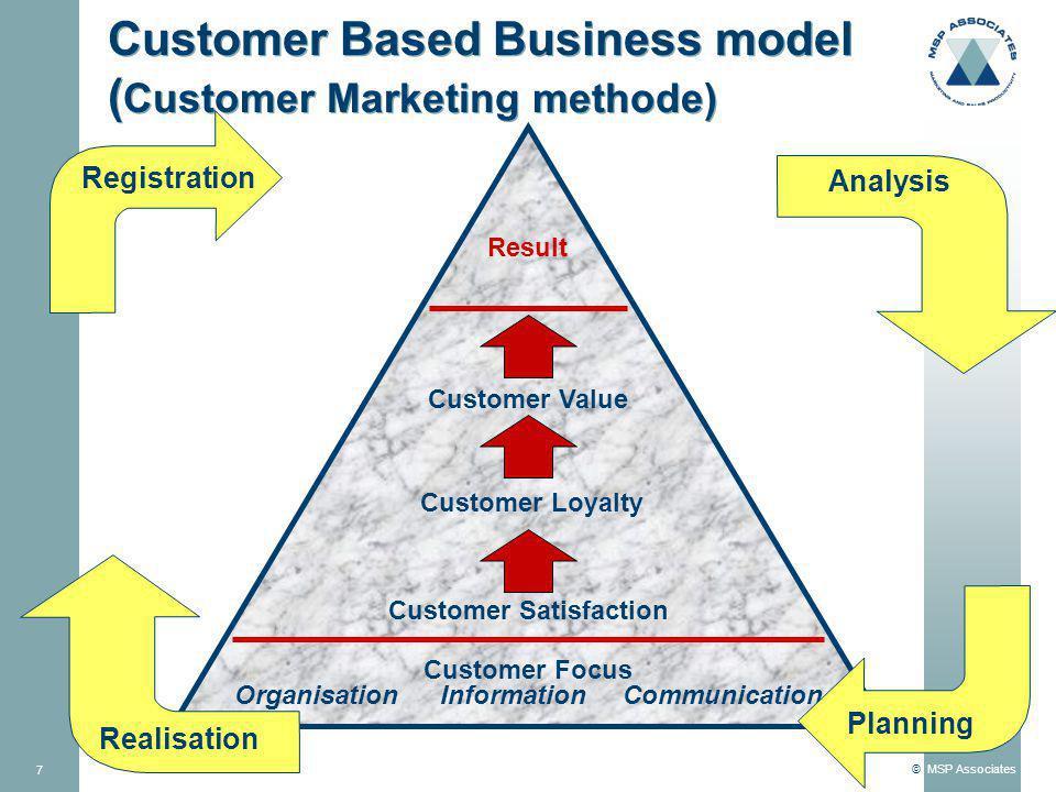© MSP Associates 8 Invalshoeken tot verbeteren van klantrelaties OrganisatieInformatie Communicatie Commercieel proces